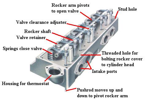 ساختار سرسیلندر