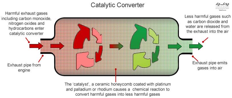 عملکرد کاتالیزور