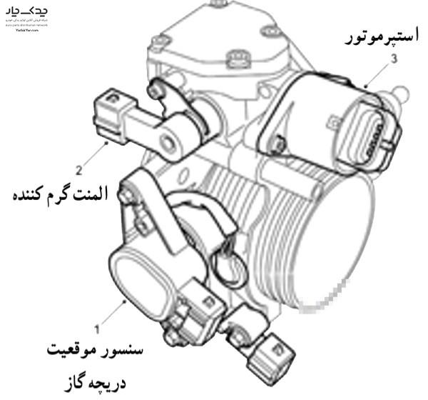 اجزای مختلف دریچه گاز
